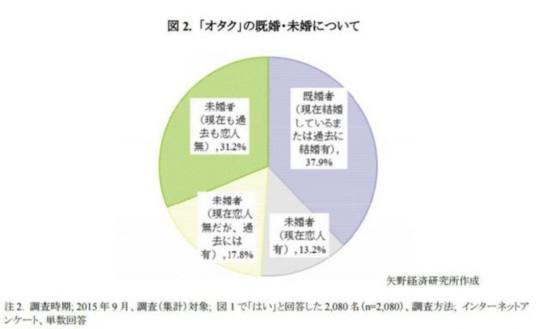 日本御宅族过半单身 大部分御宅族不愿意恋爱